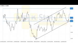 Евро-доллар. Прогноз ценовых колебаний с 13 по 17 июня. По
