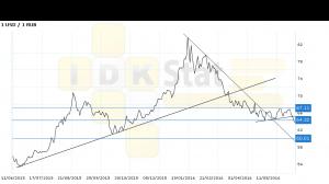 Доллар-рубль. Прогноз ценовых колебаний с 13 по 17 июня. П