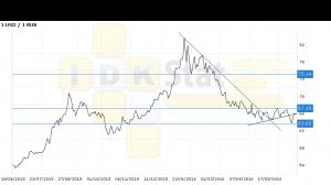 Прогноз ценовых колебаний с 20 по 24 июня. Доллар-рубль. П