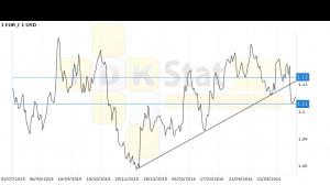 Евро-доллар. Прогноз ценовых колебаний с 4 по 8 июля. Под