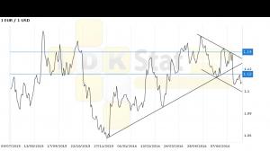 Евро-доллар. Прогноз ценовых колебаний с 11 по 15 июля. По