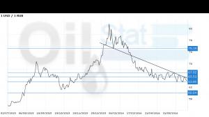 Доллар-рубль. Прогноз ценовых колебаний с 4 по 8 июля. По